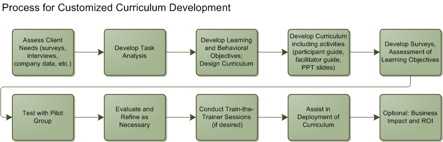 Customized Curriculum Development Process